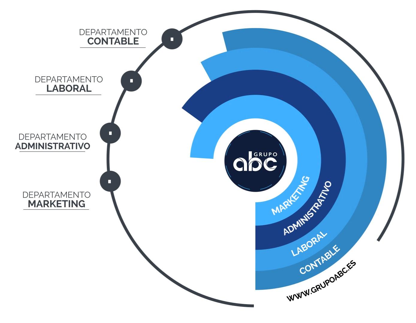 Grupo abc | Asesores tributarios y abogados en Vigo